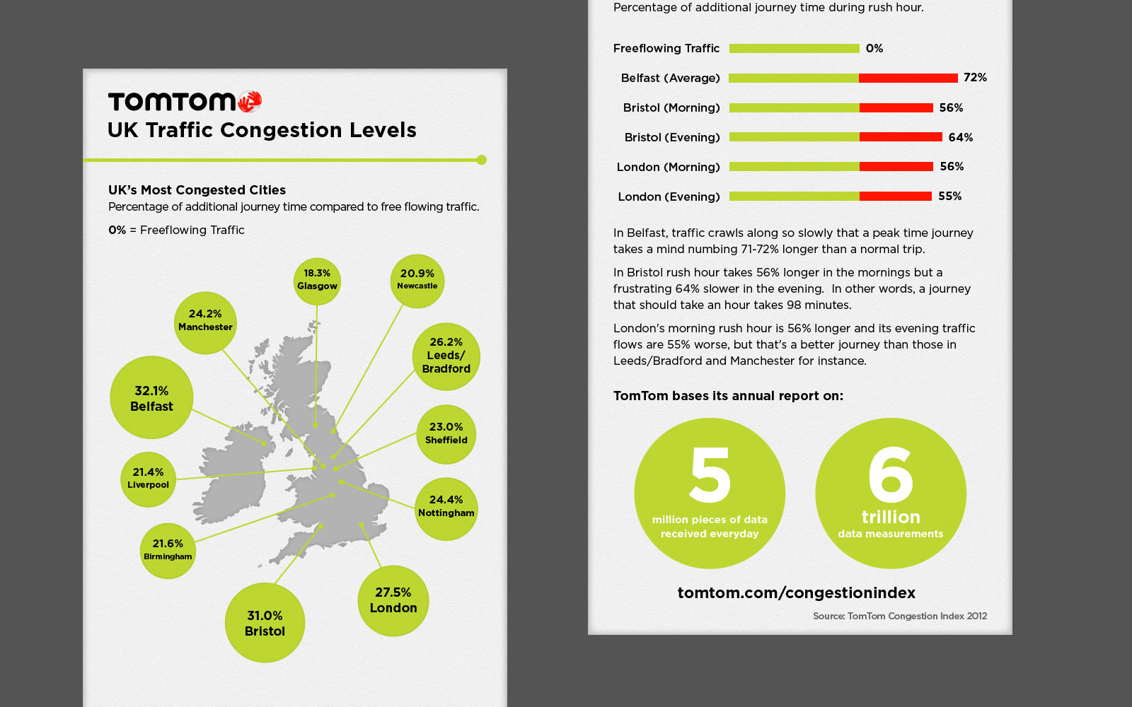 TomTom UK Traffic Congestion Levels infographic — Designbooth